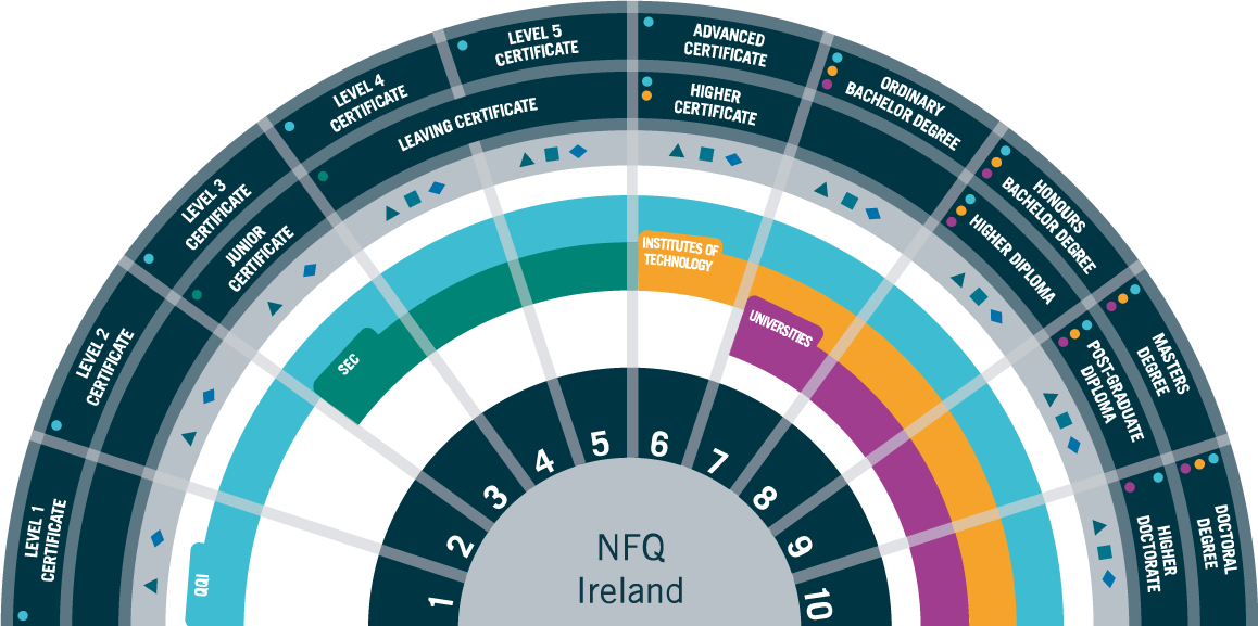 irish education system Primary education irish education is controlled by the department of education and skills and is characterized by three distinct levels, namely primary, secondary and.